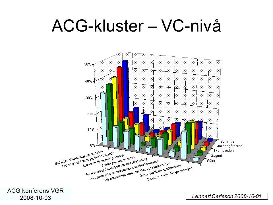 ACG-kluster – VC-nivå ACG-konferens VGR 2008-10-03