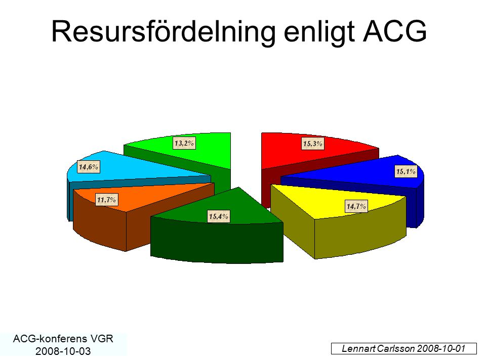 Resursfördelning enligt ACG