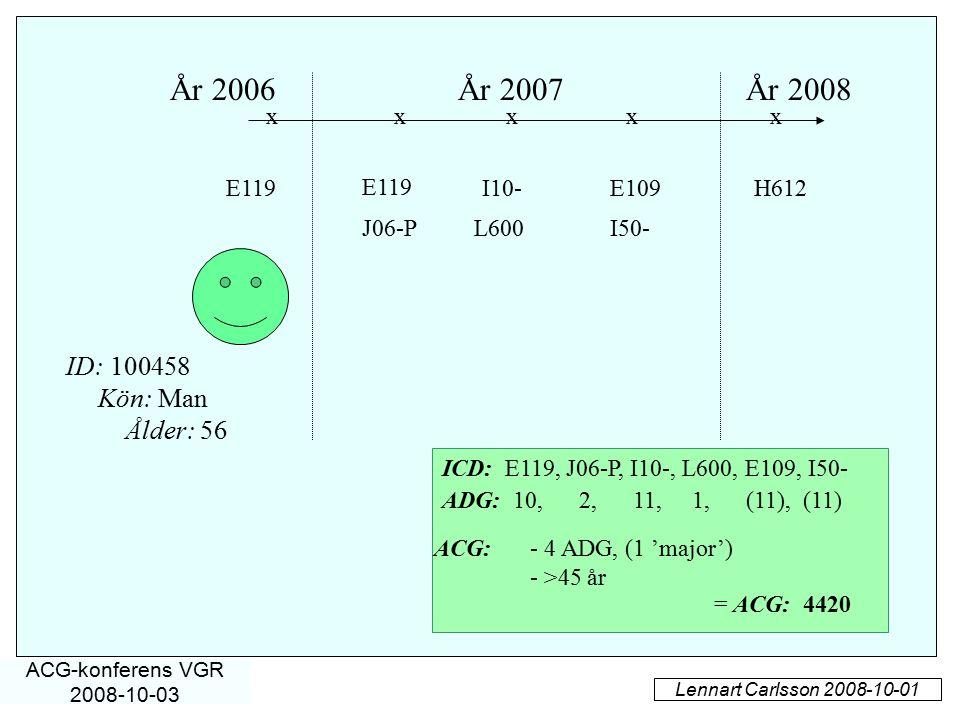 År 2006 År 2007 År 2008 ID: 100458 Kön: Man Ålder: 56 x x x x x E119