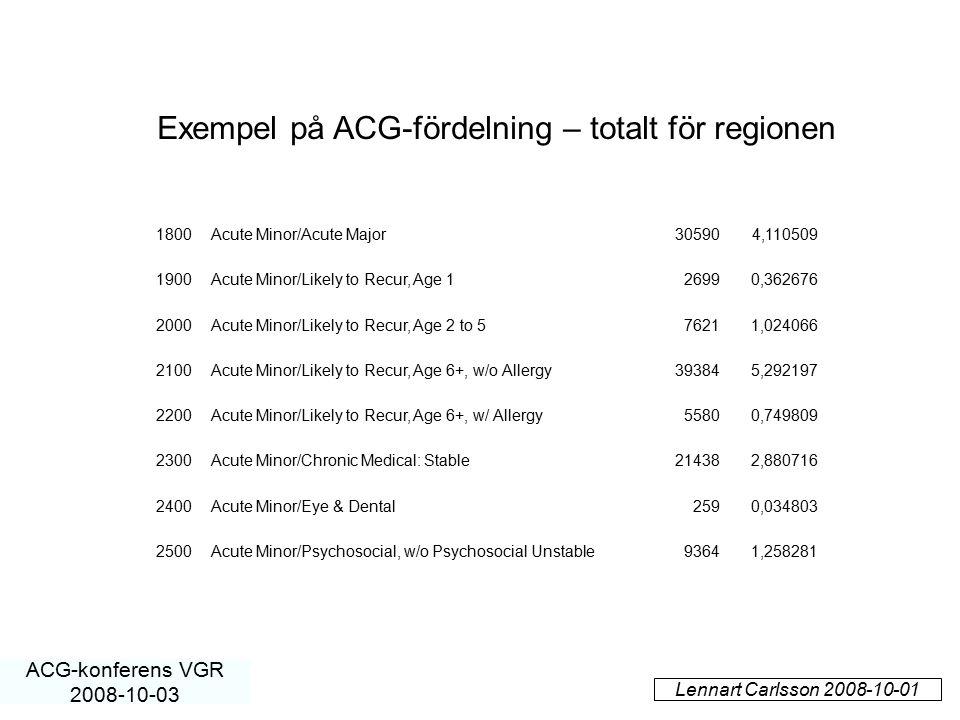 Exempel på ACG-fördelning – totalt för regionen