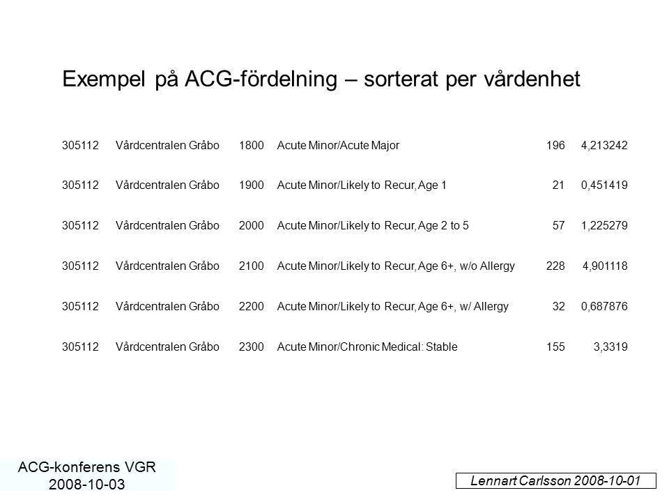 Exempel på ACG-fördelning – sorterat per vårdenhet