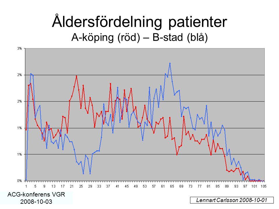Åldersfördelning patienter A-köping (röd) – B-stad (blå)