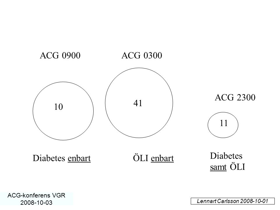 ACG 0900 ACG 0300 ACG 2300 41 10 11 Diabetes samt ÖLI Diabetes enbart