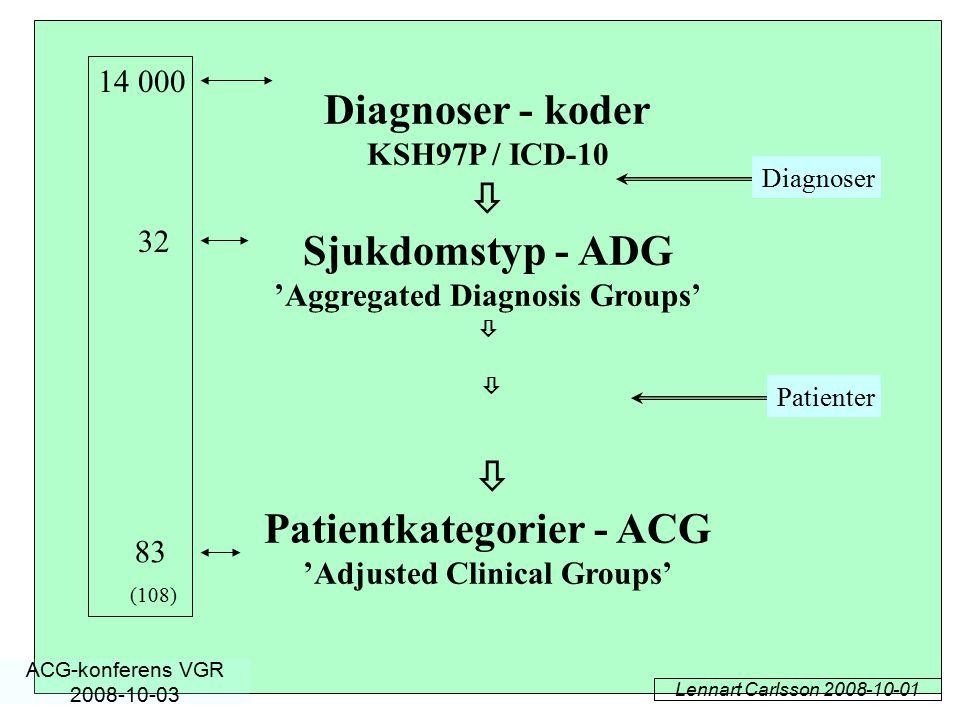 Diagnoser - koder  Sjukdomstyp - ADG Patientkategorier - ACG