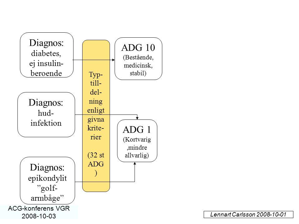 Diagnos: ADG 10 Diagnos: ADG 1 Diagnos: diabetes, ej insulin- beroende