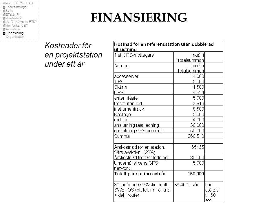 FINANSIERING Kostnader för en projektstation under ett år