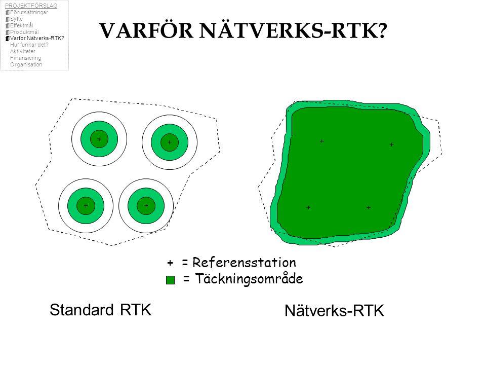 VARFÖR NÄTVERKS-RTK Standard RTK Nätverks-RTK