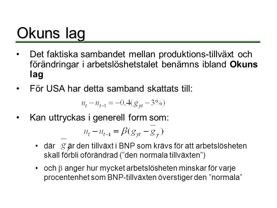 Okuns lag Det faktiska sambandet mellan produktions-tillväxt och förändringar i arbetslöshetstalet benämns ibland Okuns lag.