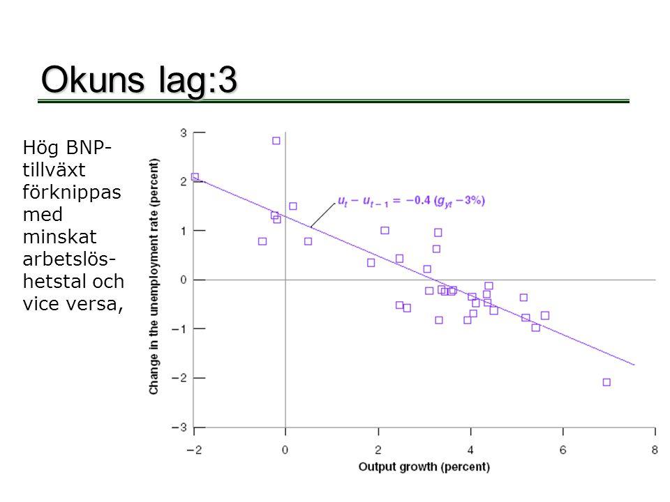 Okuns lag:3 Hög BNP-tillväxt förknippas med minskat arbetslös-hetstal och vice versa,