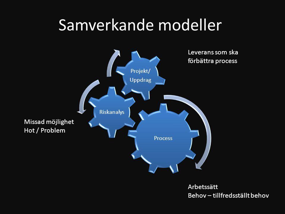 Samverkande modeller Leverans som ska förbättra process