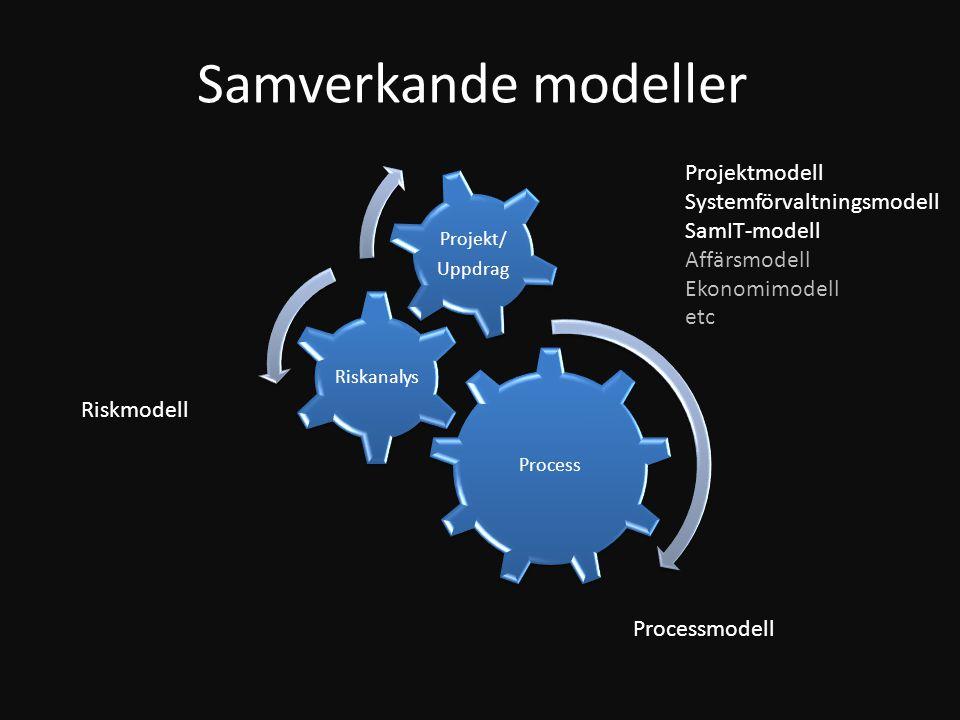 Samverkande modeller Projektmodell Systemförvaltningsmodell