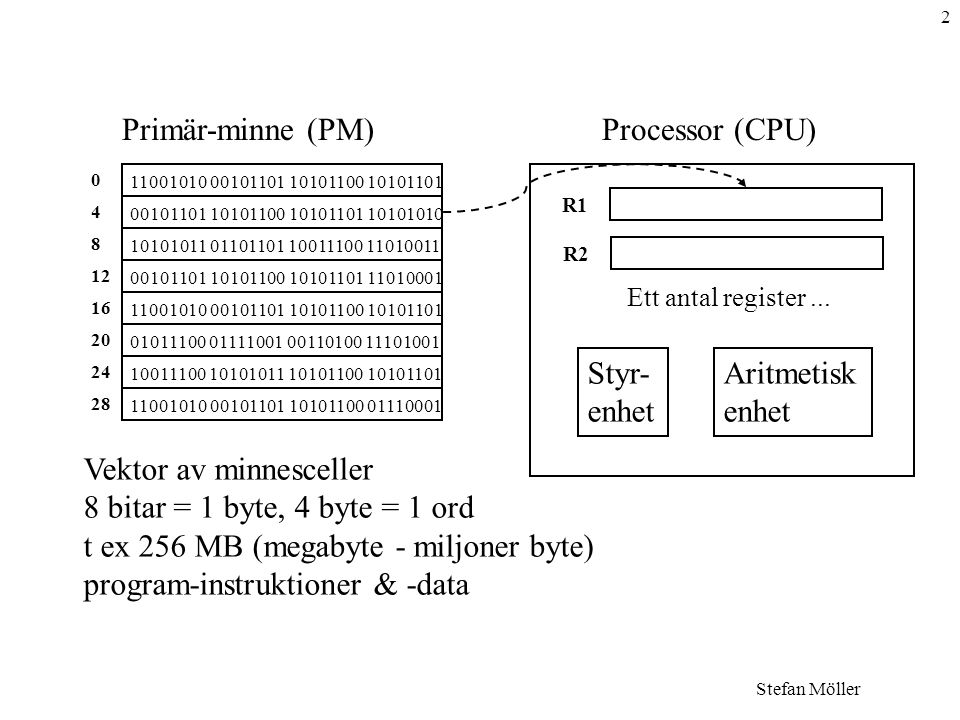Primär-minne (PM) Processor (CPU)
