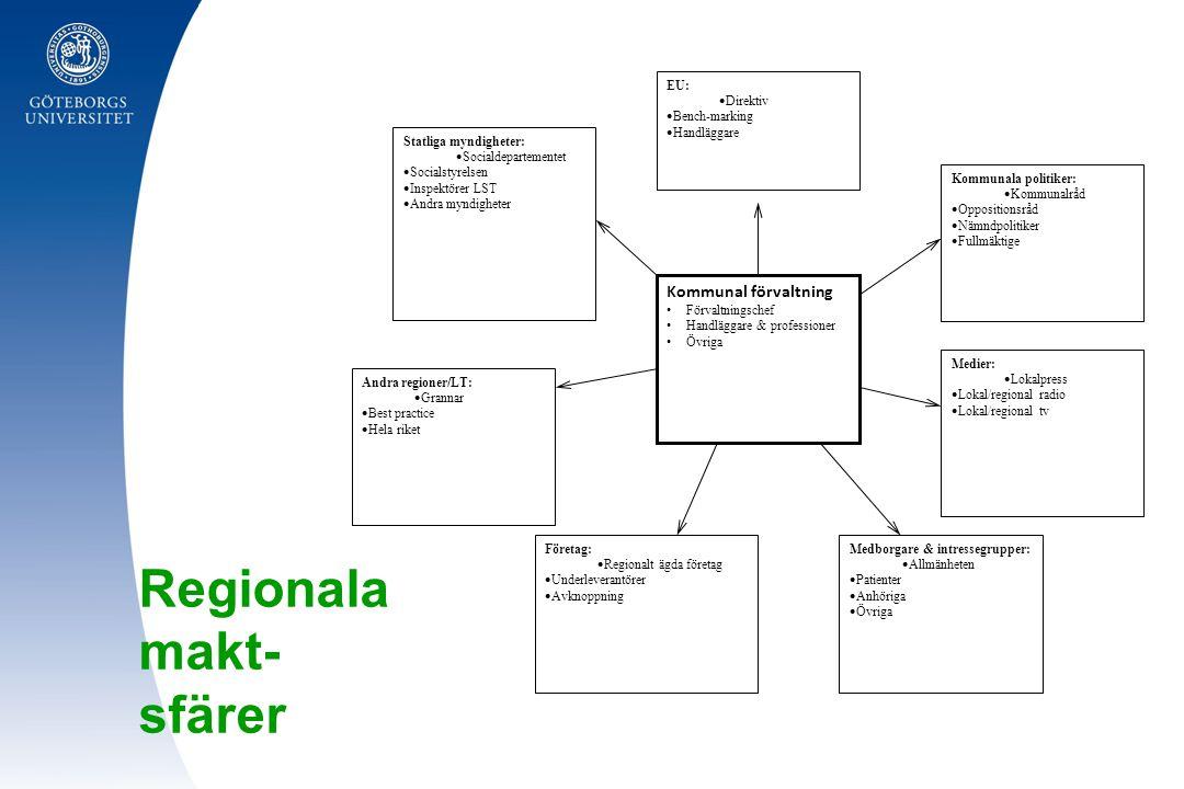 Regionala makt- sfärer