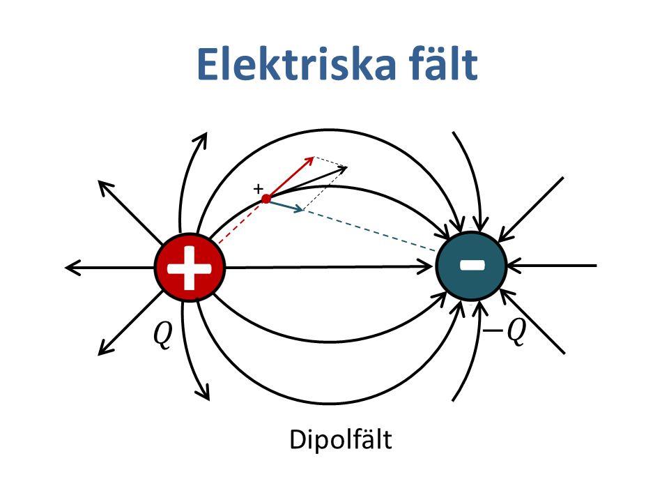 Elektriska fält + 𝑄 −𝑄 Dipolfält