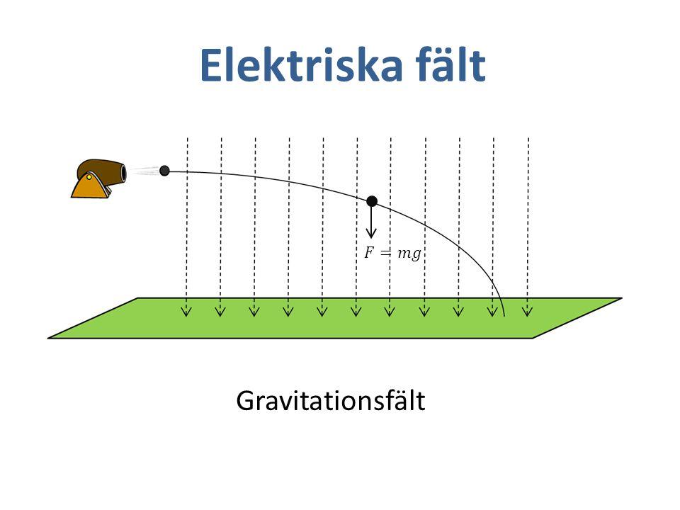 Elektriska fält 𝐹=𝑚𝑔 Gravitationsfält