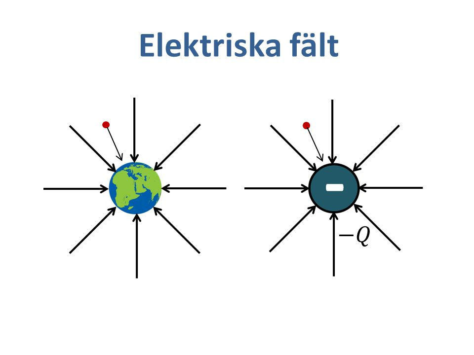 Elektriska fält −𝑄