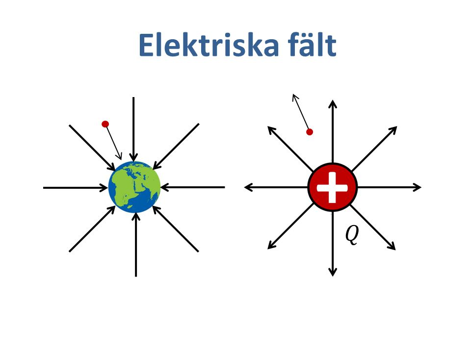 Elektriska fält 𝑄