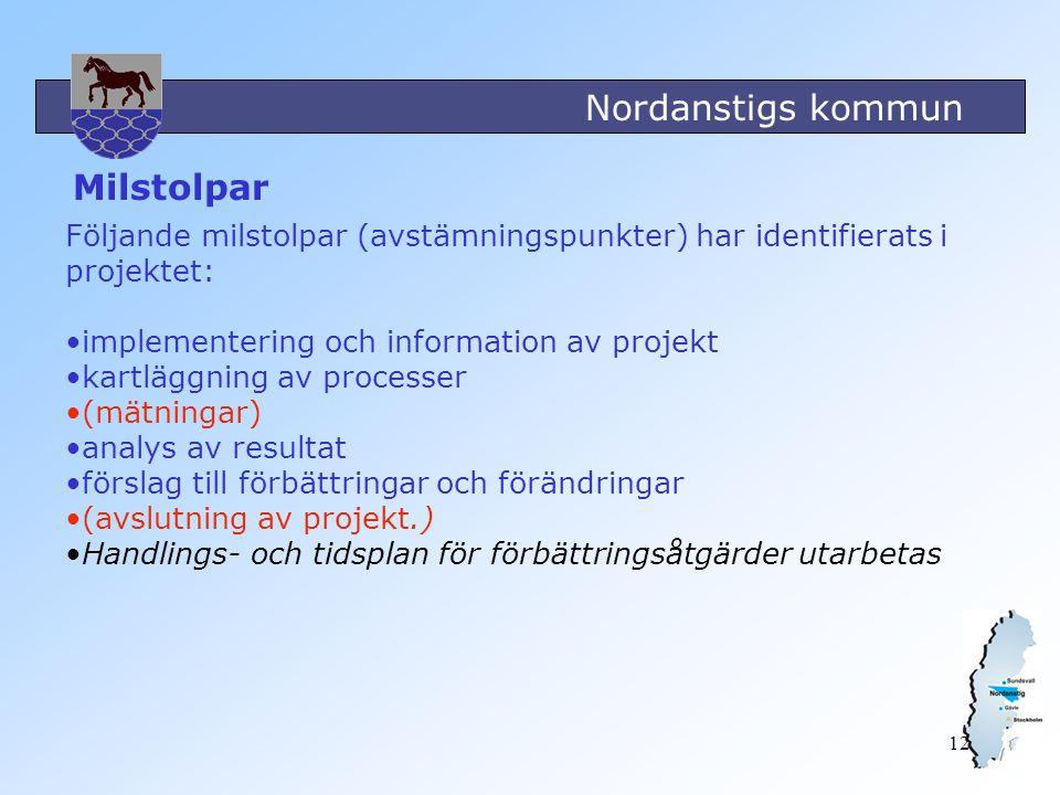 Milstolpar Följande milstolpar (avstämningspunkter) har identifierats i projektet: implementering och information av projekt.