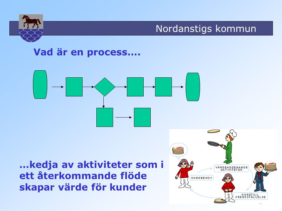 Vad är en process…. …kedja av aktiviteter som i ett återkommande flöde skapar värde för kunder