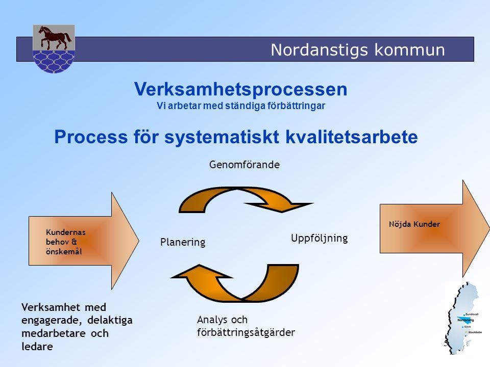 Verksamhetsprocessen Vi arbetar med ständiga förbättringar
