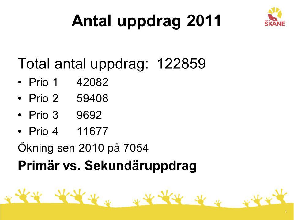 Antal uppdrag 2011 Total antal uppdrag: 122859