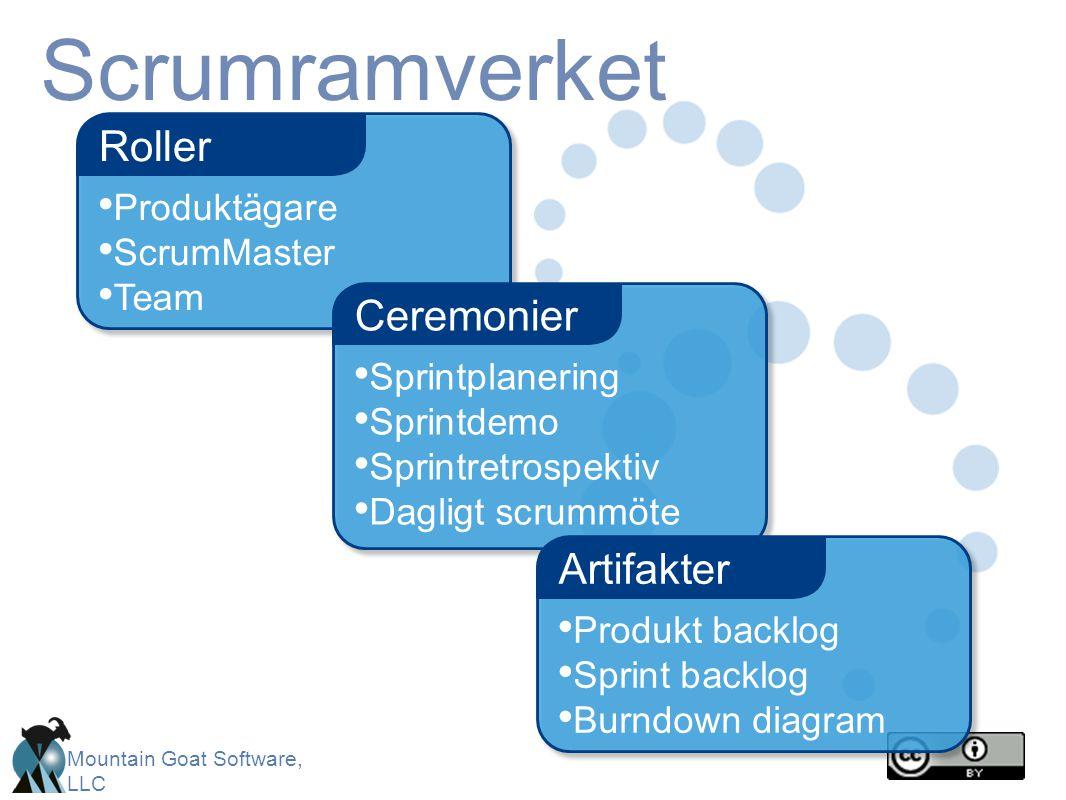 Scrumramverket Roller Ceremonier Artifakter Produktägare ScrumMaster