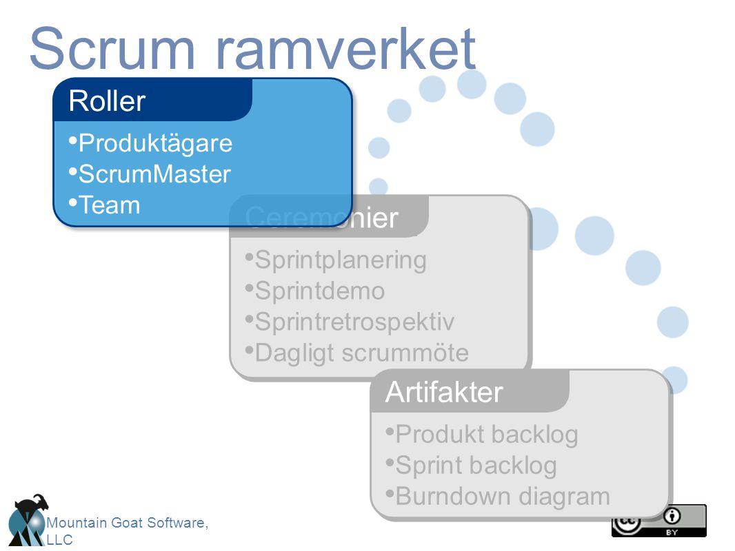Scrum ramverket Roller Ceremonier Artifakter Produktägare ScrumMaster