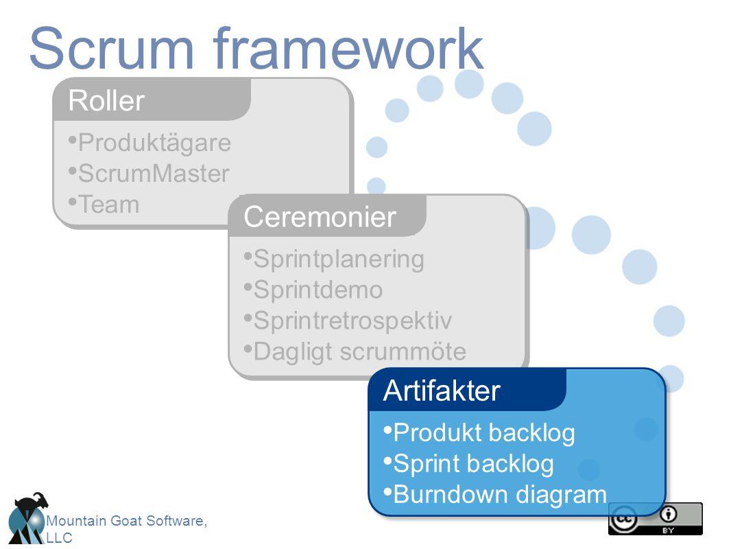 Scrum framework Roller Ceremonier Artifakter Produktägare ScrumMaster