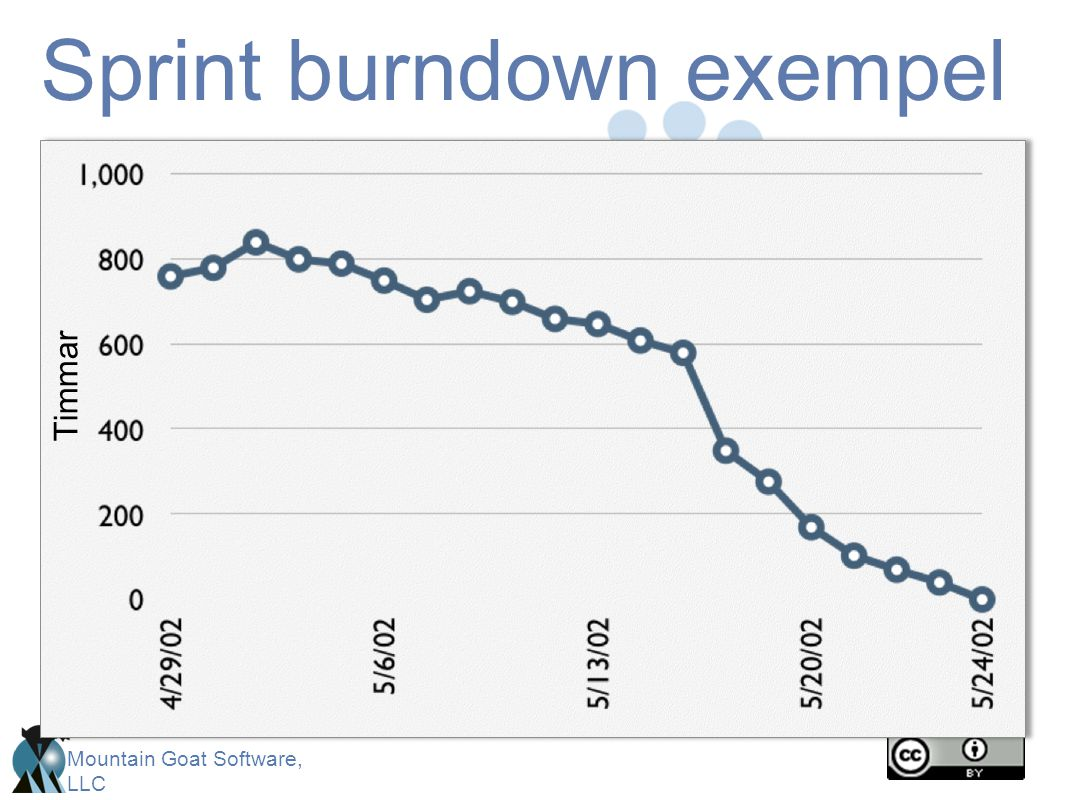 Sprint burndown exempel