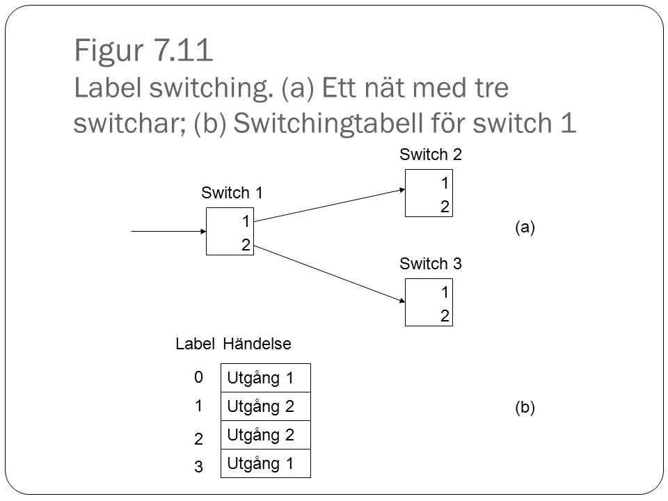 Figur 7.11 Label switching. (a) Ett nät med tre switchar; (b) Switchingtabell för switch 1
