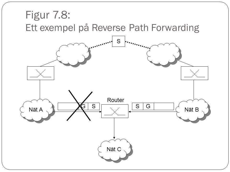 Figur 7.8: Ett exempel på Reverse Path Forwarding