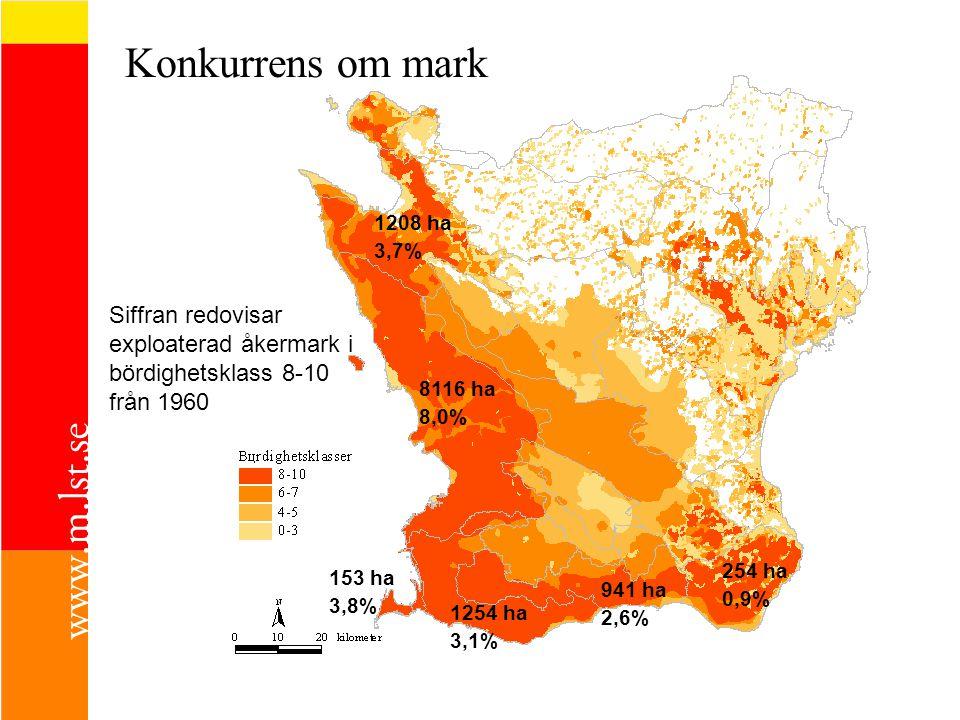 Konkurrens om mark 1208 ha. 3,7% Siffran redovisar exploaterad åkermark i bördighetsklass 8-10 från 1960.
