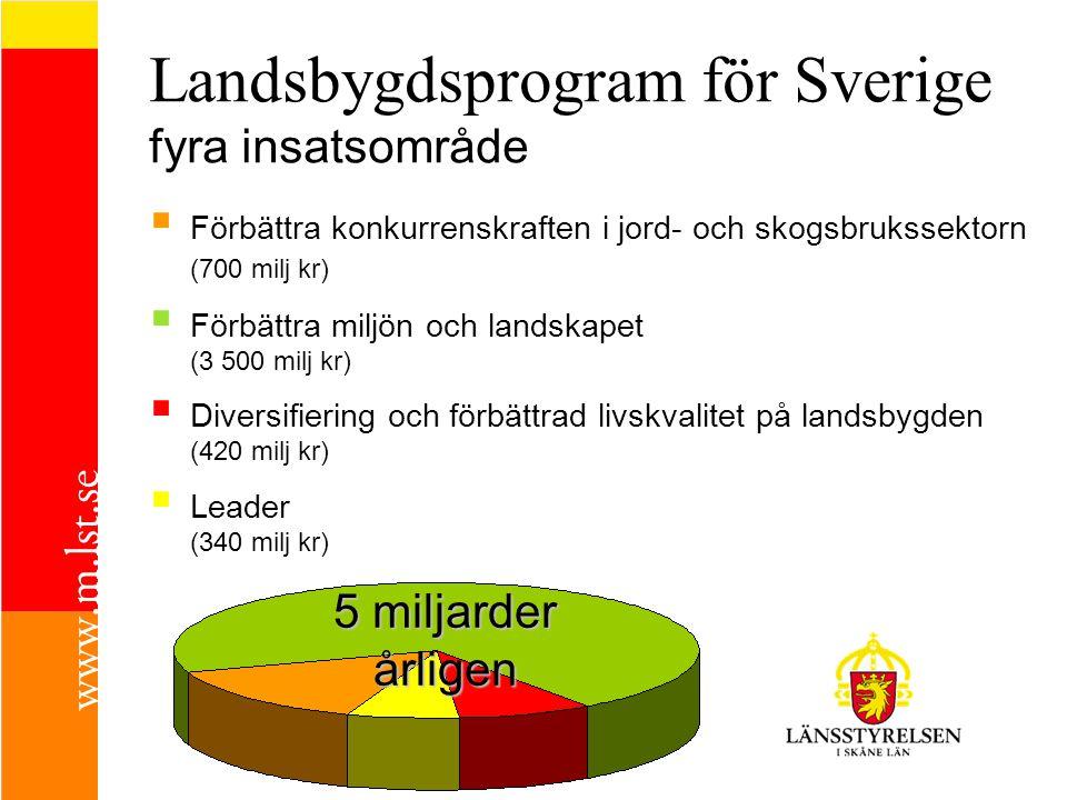 Landsbygdsprogram för Sverige fyra insatsområde