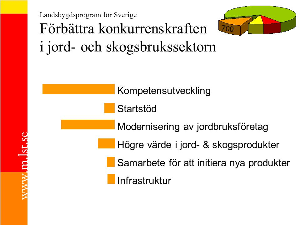 Modernisering av jordbruksföretag Högre värde i jord- & skogsprodukter