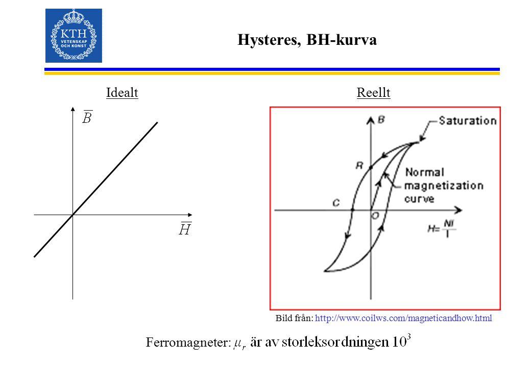 Hysteres, BH-kurva Idealt Reellt Ferromagneter: