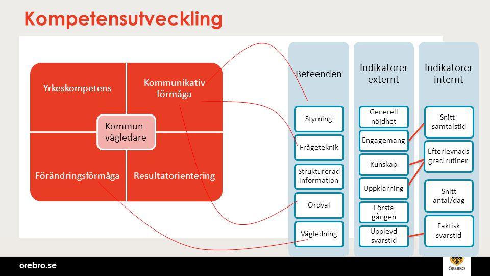 Kompetensutveckling Beteenden Indikatorer externt Indikatorer internt
