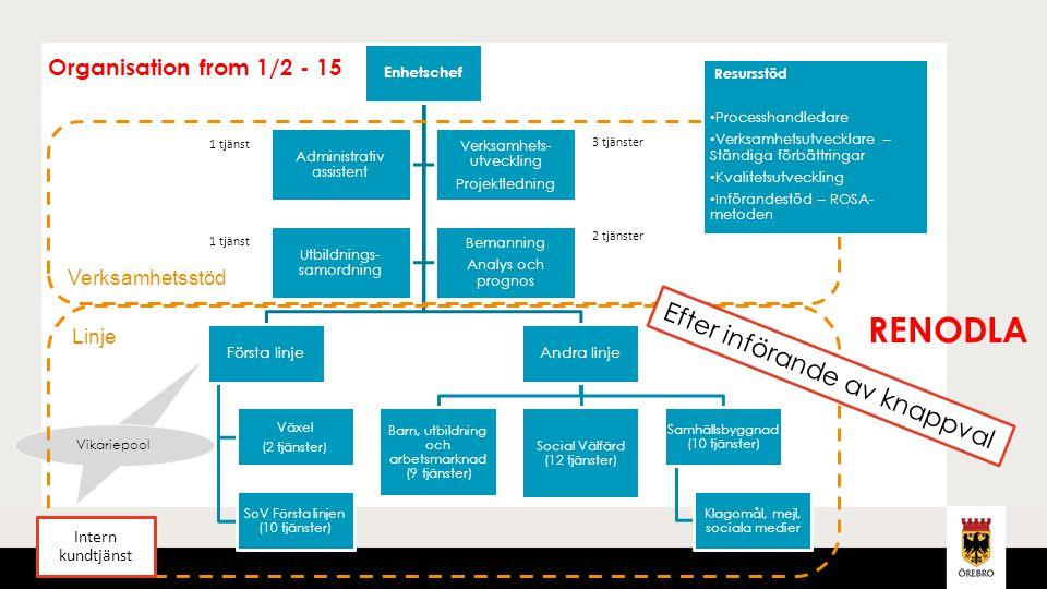 RENODLA Efter införande av knappval Organisation from 1/2 - 15