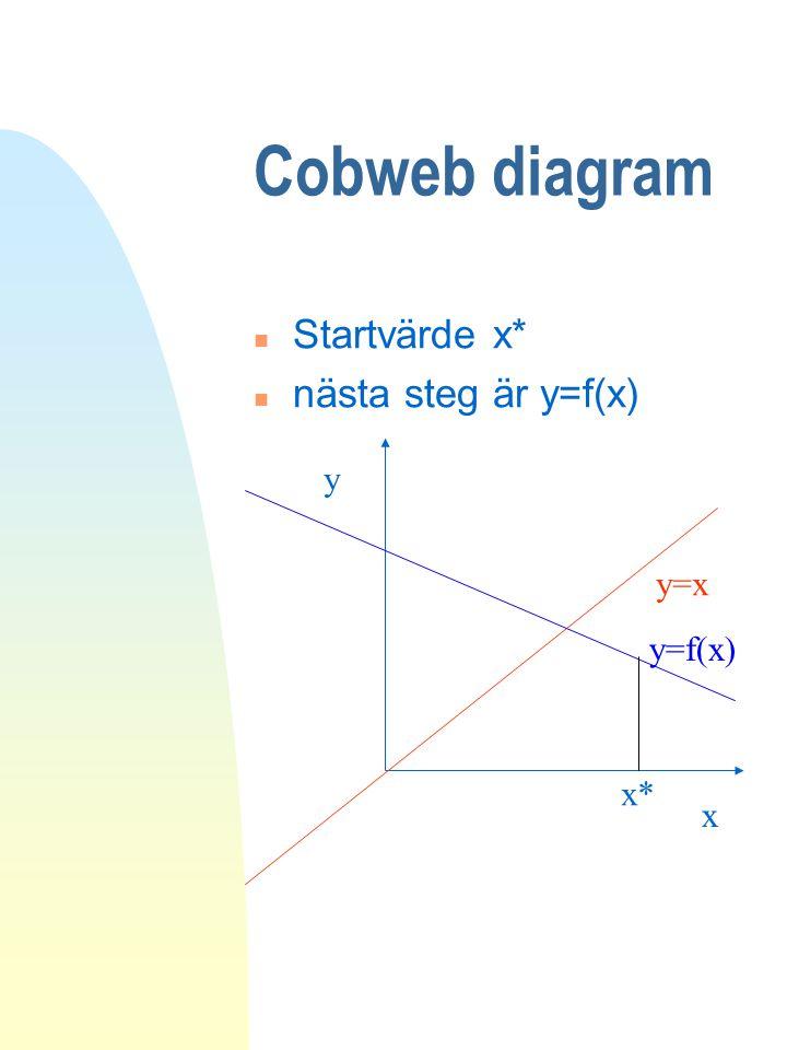 Cobweb diagram Startvärde x* nästa steg är y=f(x) y y=x y=f(x) x* x