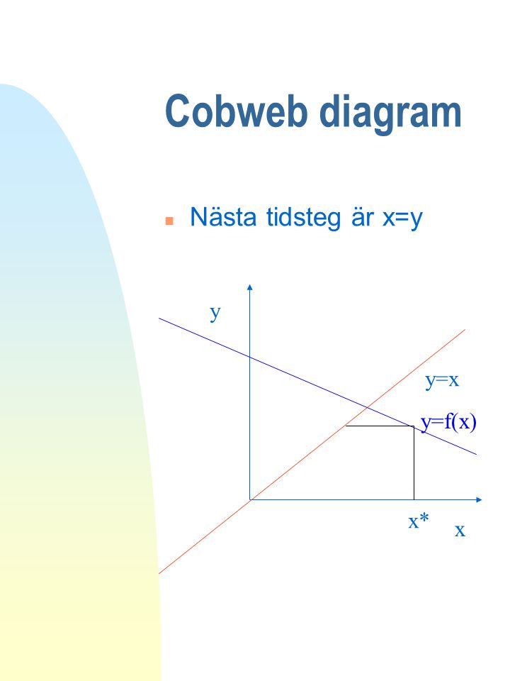 Cobweb diagram Nästa tidsteg är x=y y y=x y=f(x) x* x