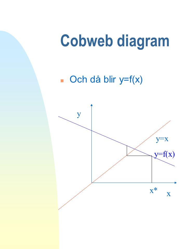 Cobweb diagram Och då blir y=f(x) y y=x y=f(x) x* x