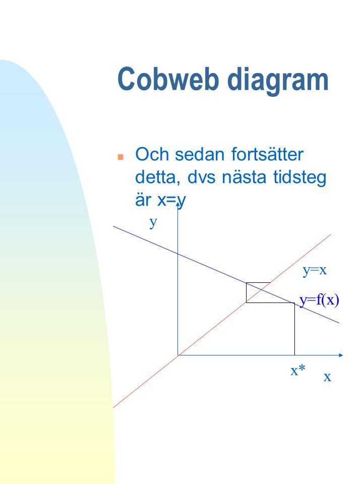 Cobweb diagram Och sedan fortsätter detta, dvs nästa tidsteg är x=y y