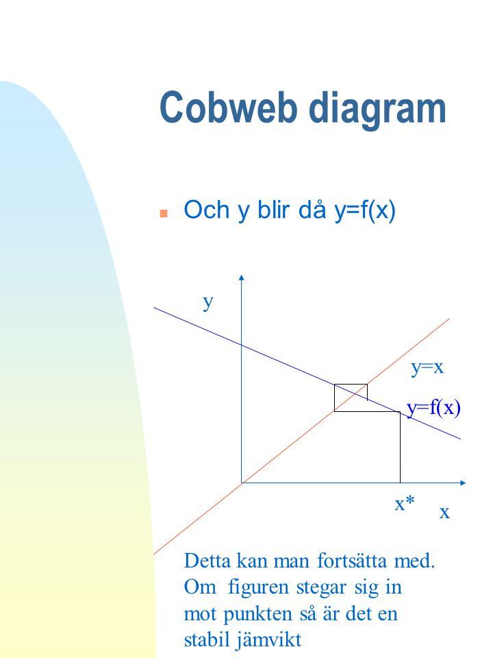 Cobweb diagram Och y blir då y=f(x) y y=x y=f(x) x* x
