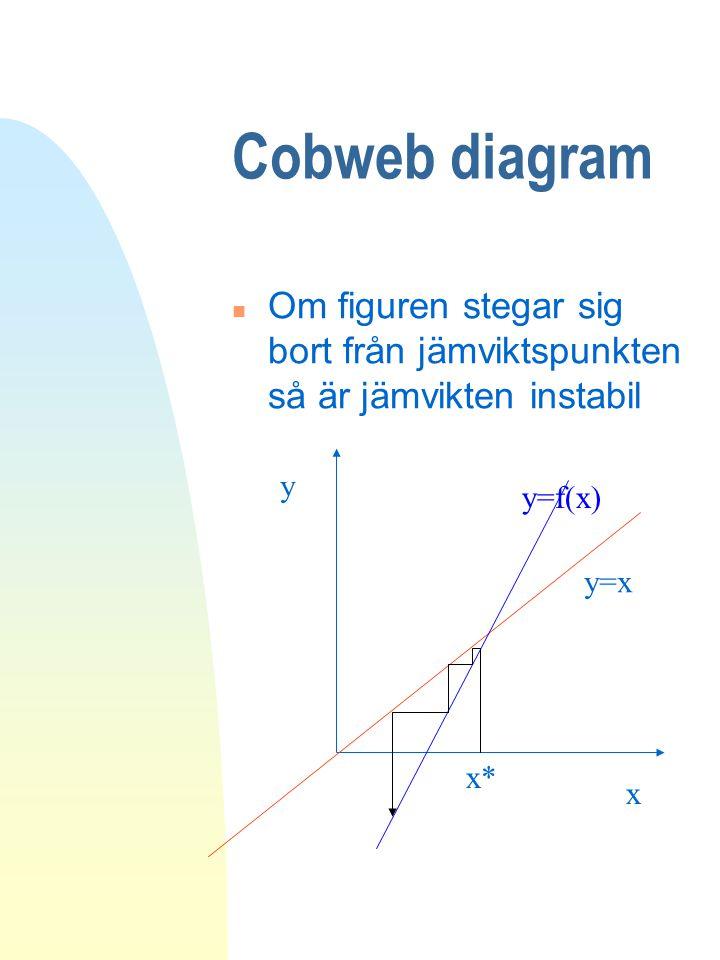 Cobweb diagram Om figuren stegar sig bort från jämviktspunkten så är jämvikten instabil. y. y=f(x)