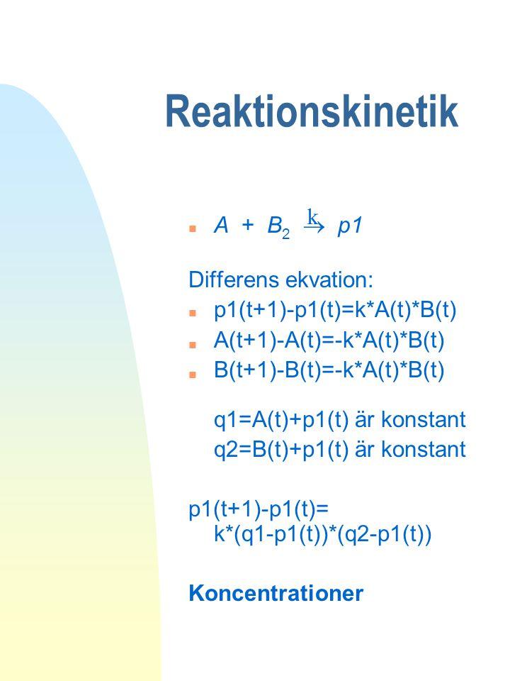 Reaktionskinetik k A + B2  p1 Differens ekvation: