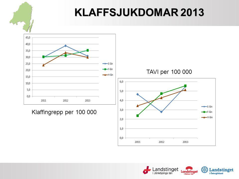 KLAFFSJUKDOMAR 2013 TAVI per 100 000 Klaffingrepp per 100 000