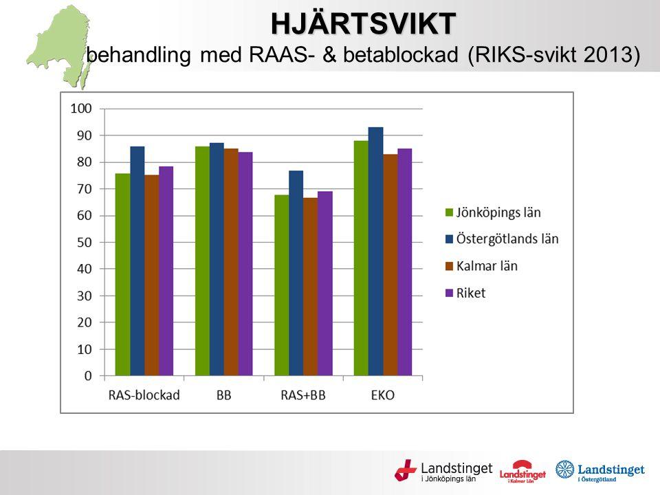 HJÄRTSVIKT behandling med RAAS- & betablockad (RIKS-svikt 2013)