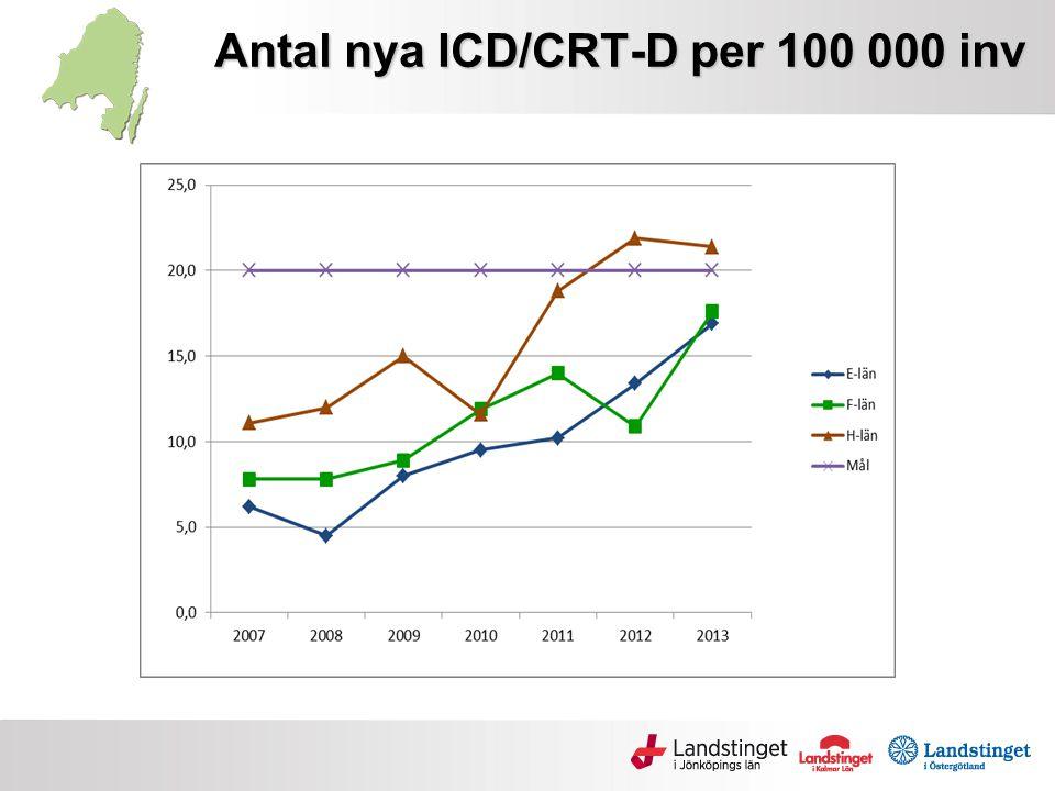 Antal nya ICD/CRT-D per 100 000 inv