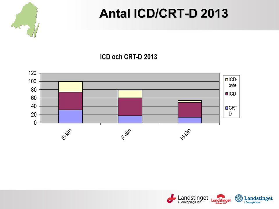 Antal ICD/CRT-D 2013