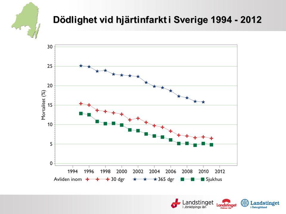 Dödlighet vid hjärtinfarkt i Sverige 1994 - 2012
