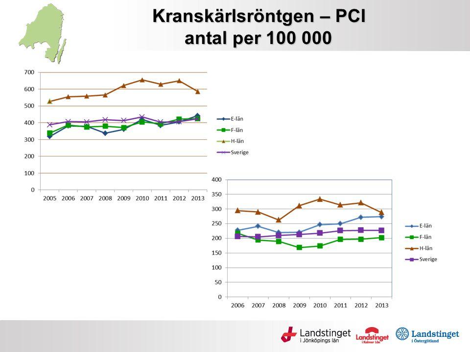 Kranskärlsröntgen – PCI antal per 100 000